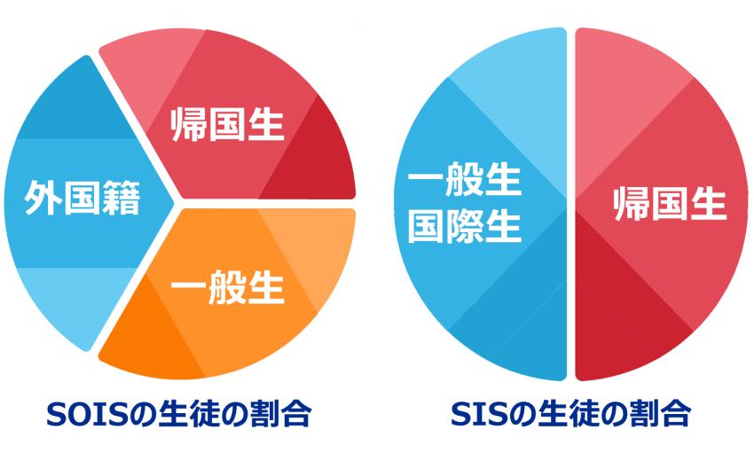 SOIS・SIS生徒の割合